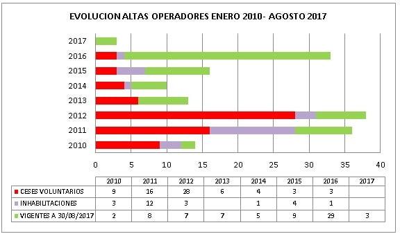 ** Solo se recogen los datos de los procedimientos de inhabilitación finalizados. ** Del elevado número de bajas voluntarias que figuran en el año 2012, al menos 24  de las mismas corresponden a las sociedades europeas que de conformidad con los requisitos de la primera convocatoria de Asignación de cantidades de biodiesel se vieron en la obligación, para poder participar en la misma, de obtener la condición de operador petrolífero en España, requisito que en la posterior convocatoria fue eliminado.
