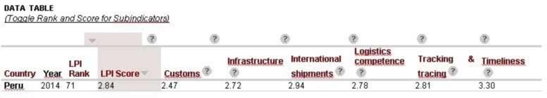 Retos de la cadena logística en Perú - Woldbank